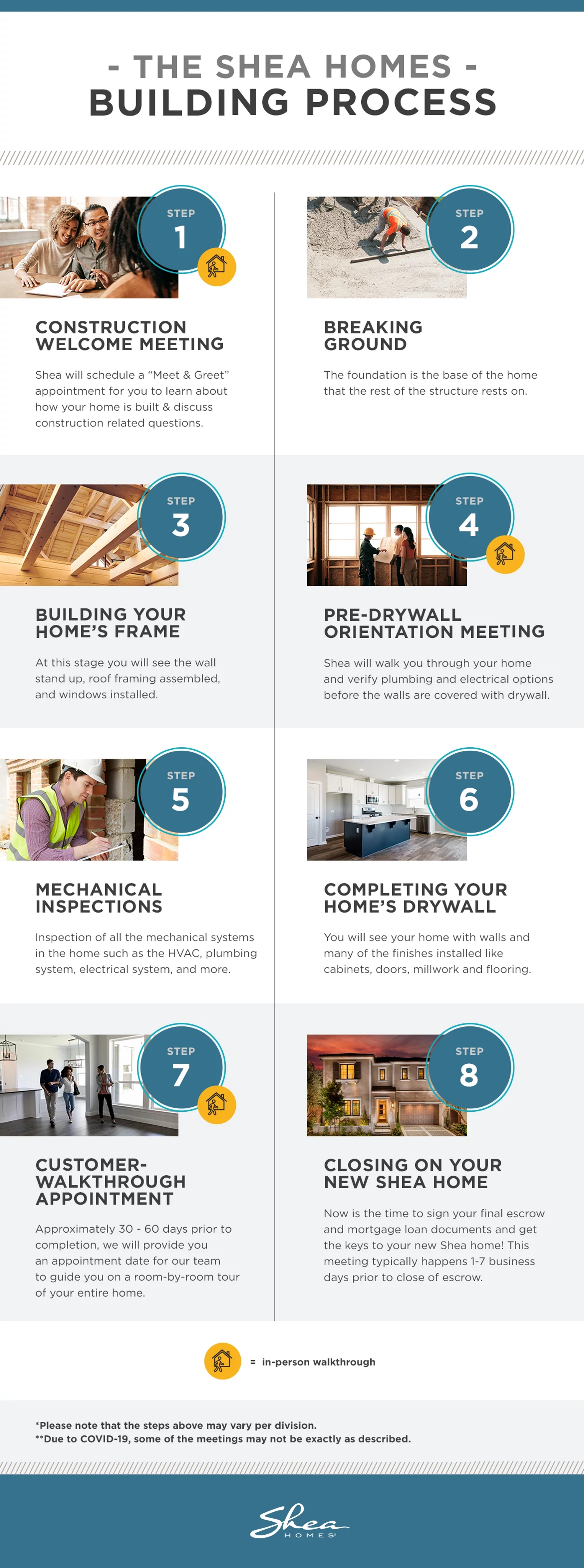 SHEA2037-NewHomeBuildingProcess-Infographic-R1.png